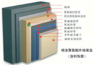 AFS聚氨酯喷涂外墙外保温系统